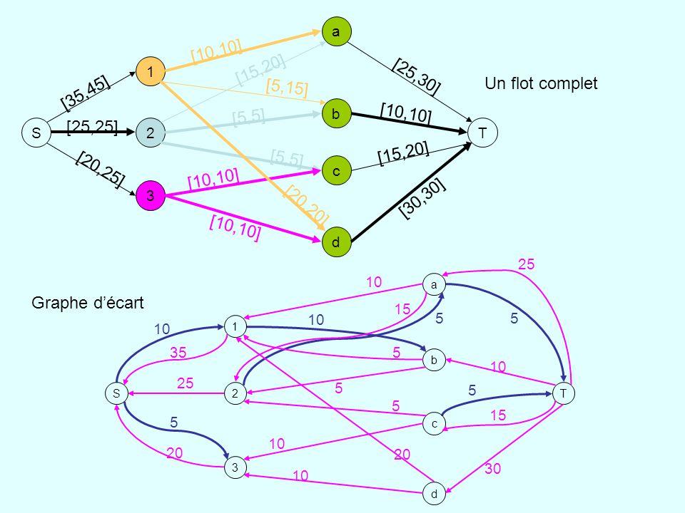 [10,10] [15,20] [25,30] Un flot complet [5,15] [35,45] [5,5] [25,25]